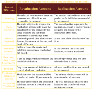 Difference Between Revaluation and Realisation account 1 min 300x290 - Difference Between Revaluation and Realisation account
