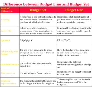 Difference between Budget line and budget set 1 min 300x285 - Difference between Budget Line and Budget Set
