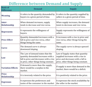 Difference between Demand and Supply min 300x283 - Difference between Demand and Supply