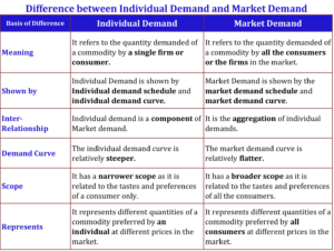 Difference between Individual Demand and Market Demand 1 min 1 300x226 - Difference between Individual Demand and Market Demand