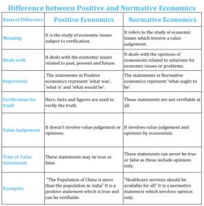 Difference between Positive and Normative Economics 1 296x300 - Difference between Positive and Normative Economics