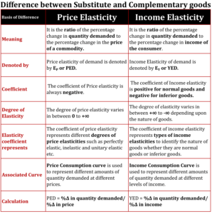 Difference between Price Elasticity and Income Elasticity 1 min 1 298x300 - Difference between Price Elasticity and Income Elasticity
