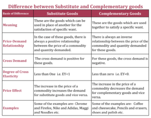 Difference between Substitute and Complementary goods 1 min 300x236 - Difference between Substitute and Complementary goods