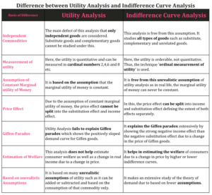 Difference between Utility Analysis and Indifference Curve Analysis 1 min 300x276 - Difference between Utility Analysis and Indifference Curve Analysis