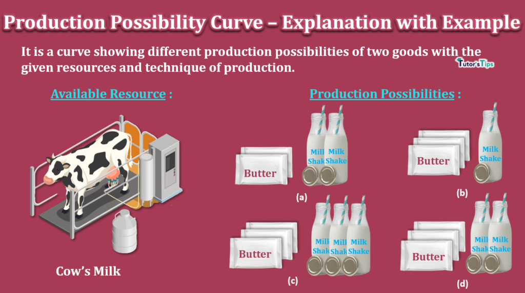 Production Possibility Curve-Explanation with Example