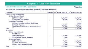 Question No.52 Chapter No.5 T.S. Grewal 2 Book 2019 Solution min min 1 360x202 - Chapter No. 5 - Cash Flow Statement - Solution - Class 12