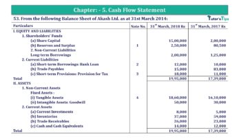Question No.53 Chapter No.5 T.S. Grewal 2 Book 2019 Solution min min 1 360x202 - Chapter No. 5 - Cash Flow Statement - Solution - Class 12