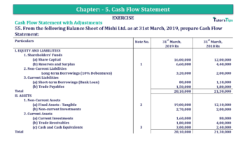 Question No.55 Chapter No.5 T.S. Grewal 2 Book 2019 Solution min min 1 360x202 - Chapter No. 5 - Cash Flow Statement - Solution - Class 12