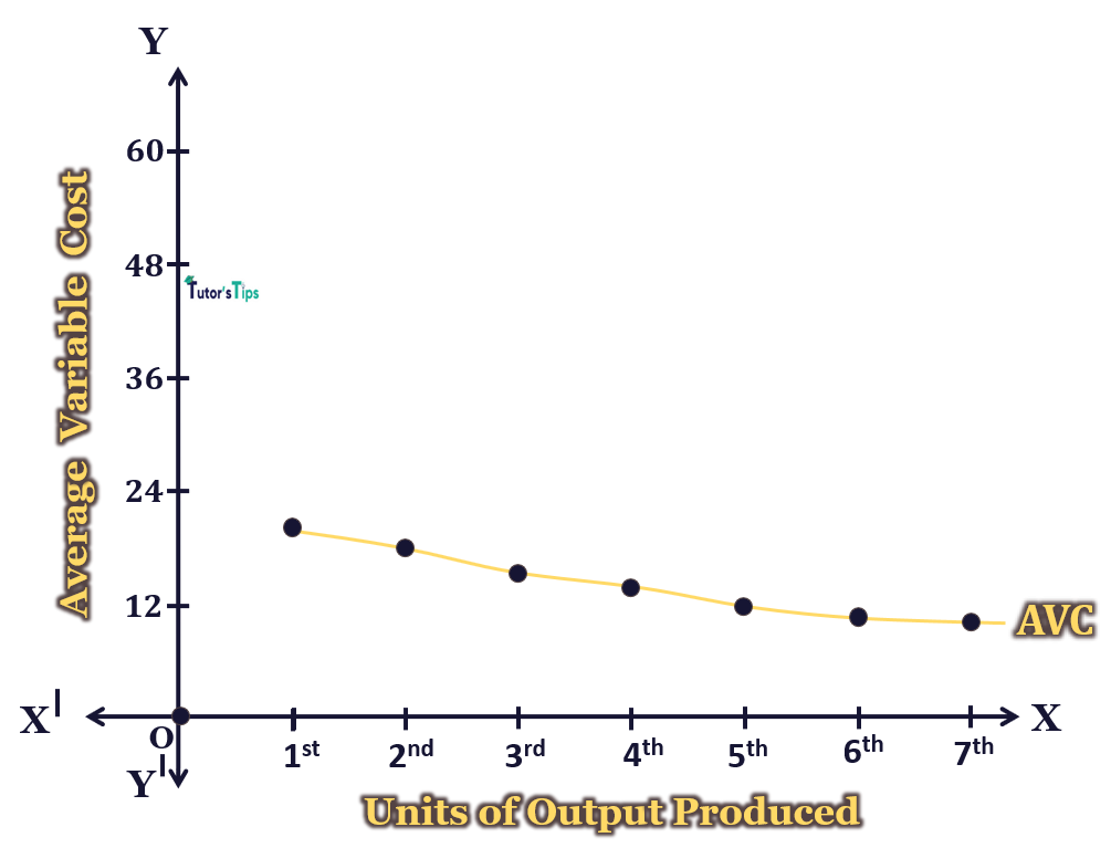 Average Variable Cost - Short Run Costs - Average Cost and Marginal Cost