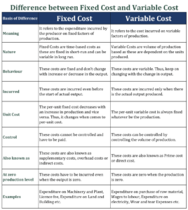 Difference between Fixed Cost and Variable Cost 268x300 - Difference between Fixed Cost and Variable Cost