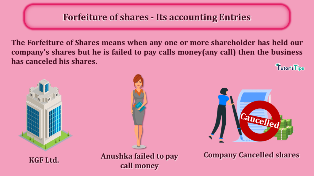 Forfeiture of shares - Its accounting Entries