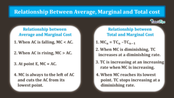 Relationship between Average Marginal and Total Cost min 360x203 - Business Economics