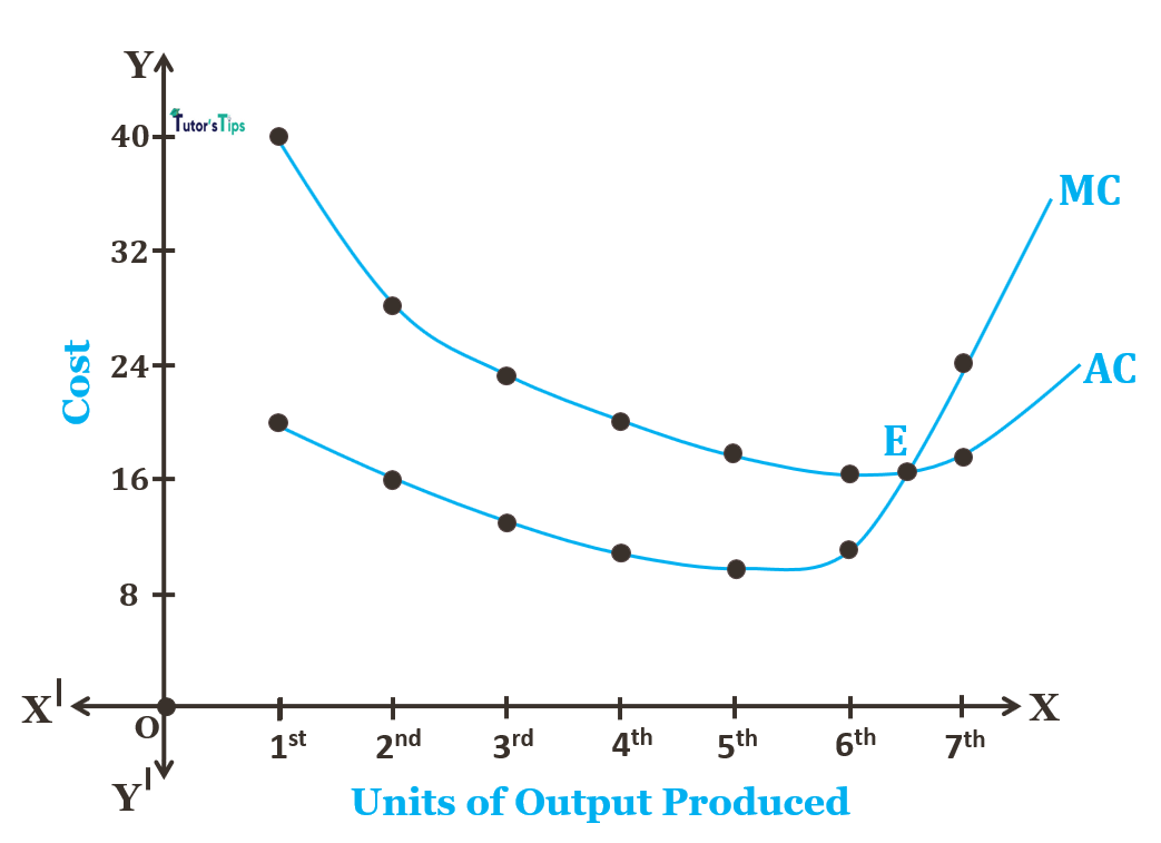 Relationship between average and marginal cost 1 - Relationship between Average Marginal and Total Cost