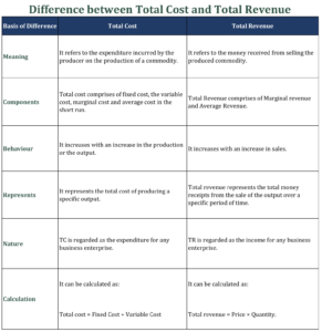 Difference between Total Cost and Total Revenue 291x300 - Difference between Total Cost and Total Revenue