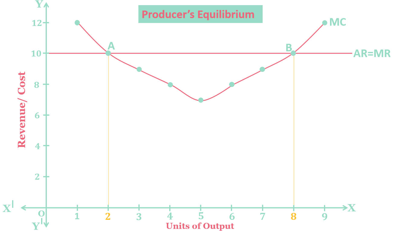 Producers Equilibrium - Producer's Equilibrium - Meaning and Explanation