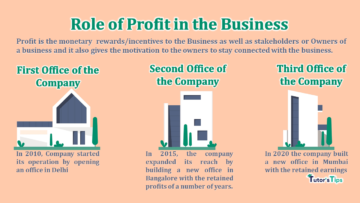 Role of Profit in the Business min 360x203 - Business Studies