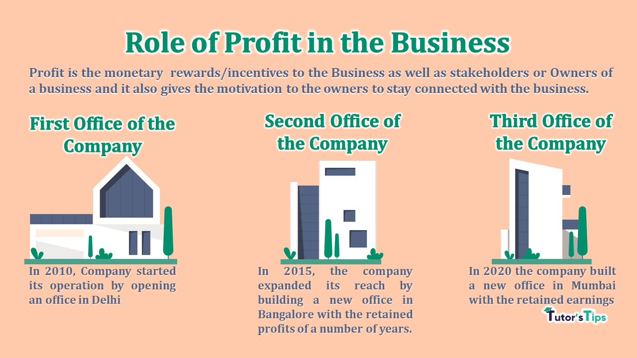 Role of Profit in the Business-min