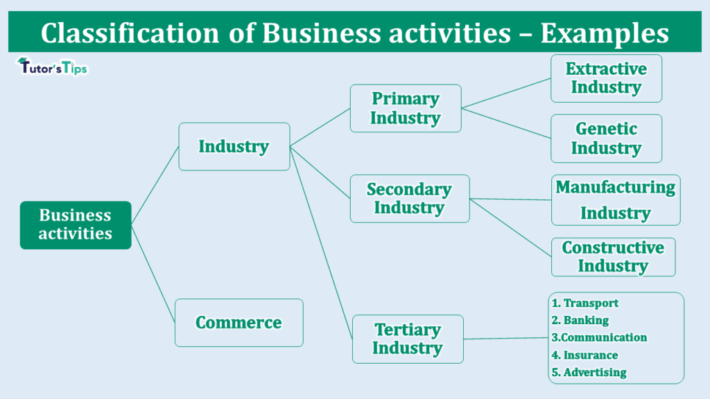 Various types of Business activities – Examples-min (1)