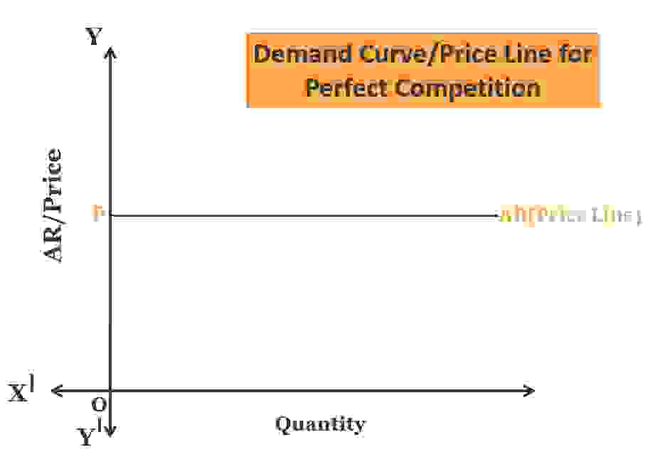 Demand Curve in the Perfect Competition - Perfect Competition- Definition and Characteristics