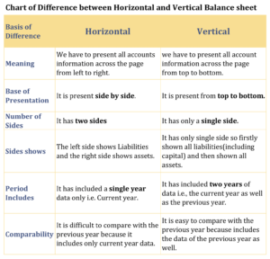 Chart of Difference between Horizontal and Vertical Balance sheet 1 min 300x288 - Difference between Horizontal and Vertical Balance sheet