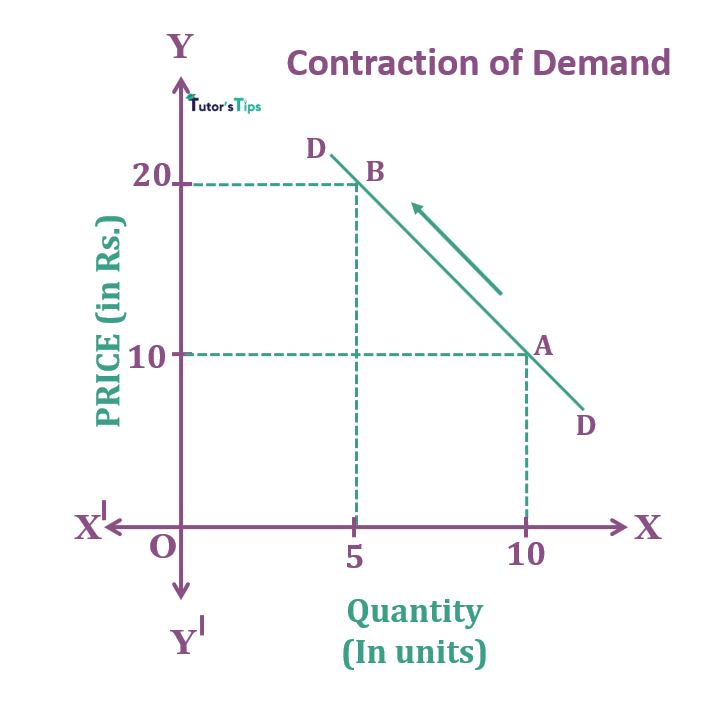 Contraction of Demand - Movement Along Demand Curve and Shift in Demand Curve