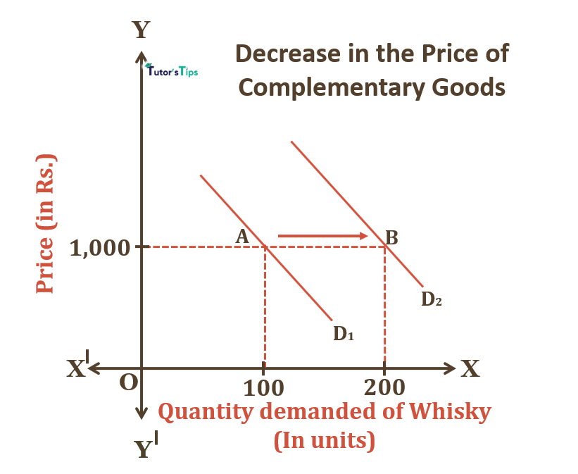 Decrease in Price of Complementary Goods - Cross Price Effect: Explanation with example