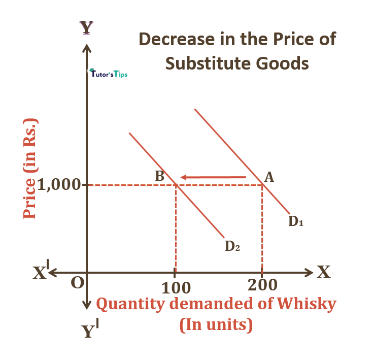 Decrease in price of Substitute goods - Cross Price Effect: Explanation with example