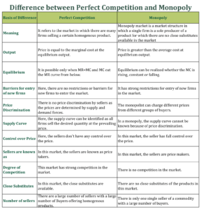 Difference between Perfect Competition and Monopoly 288x300 - Difference between Perfect Competition and Monopoly