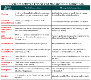 Difference between Perfect and Monopolistic Competition 300x265 - Difference between Perfect and Monopolistic Competition