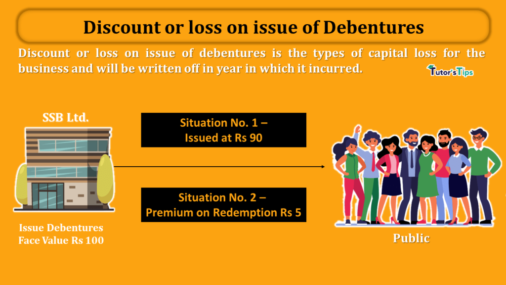Discount or loss on issue of debentures-min