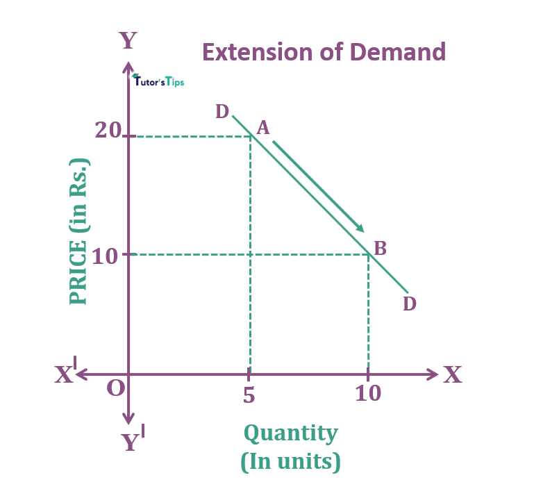 Extension of Demand - Movement Along Demand Curve and Shift in Demand Curve