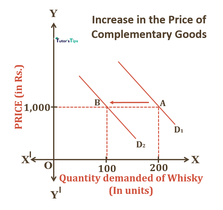 Increase in Price of Complementary Goods - Cross Price Effect: Explanation with example