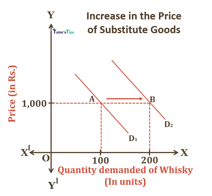 Increase in price of Substitute goods - Cross Price Effect: Explanation with example