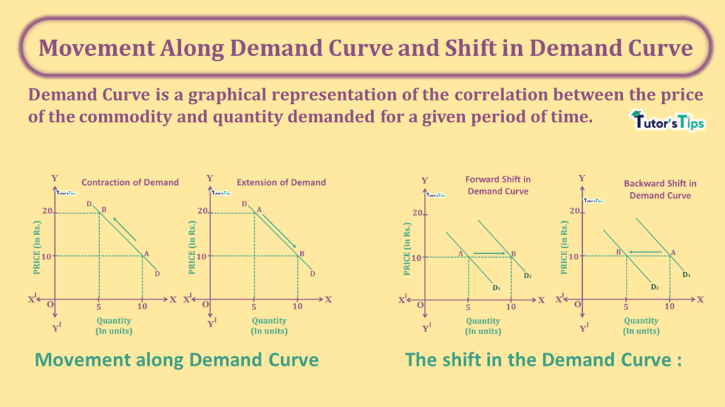 Movement Along Demand Curve and Shift in Demand Curve-min