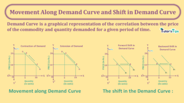 Movement Along Demand Curve and Shift in Demand Curve min 360x203 - Business Economics