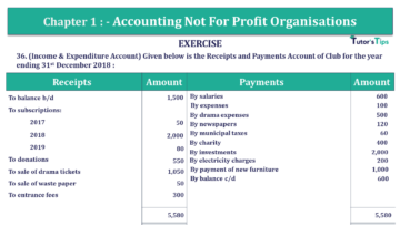 Q 36 CH 1 Usha 2 Book 2018 Solution min 360x203 - Chapter No. 1 - Accounting Not for Profit Organisations - USHA Publication Class +2 - Solution