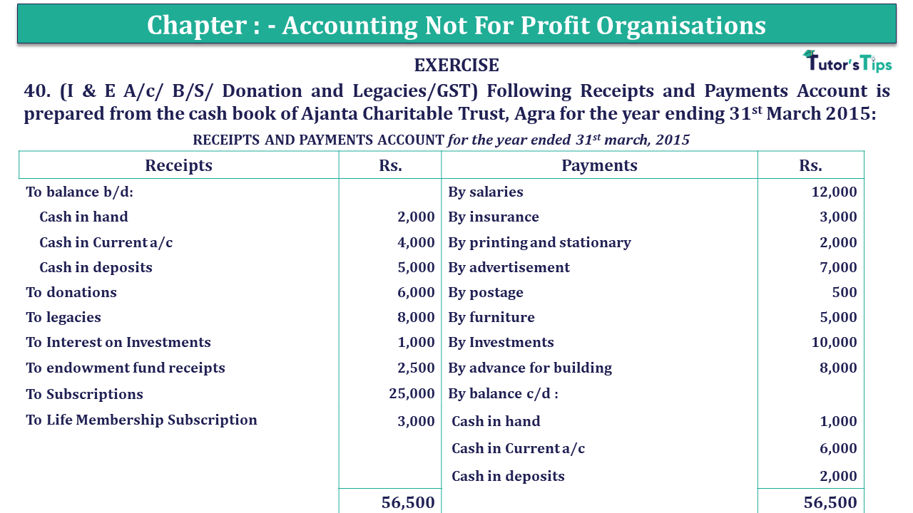 Q 40 CH 1 Usha 2 Book 2018 Solution min - Chapter No. 1 - Accounting Not for Profit Organisations - USHA Publication Class +2 - Solution