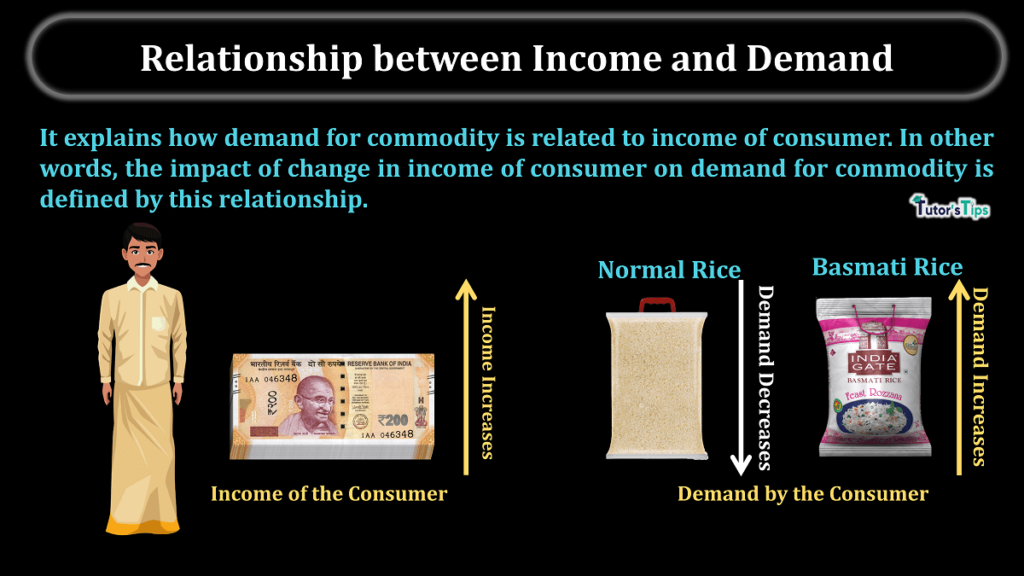 Relationship between Income and Demand
