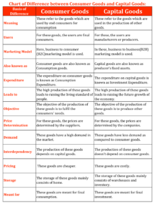 Chart of Difference between Consumer Goods and Capital Goods 1 min 226x300 - Difference between Consumer Goods and Capital Goods