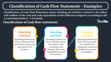 Classification of Cash Flow Statement – Examples min 360x203 - Advanced Financial Accounting Tutorial