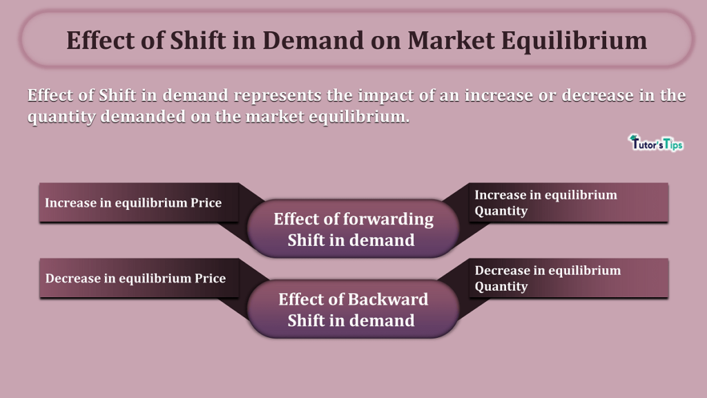 Effect of Shift in Demand on Market Equilibrium-min