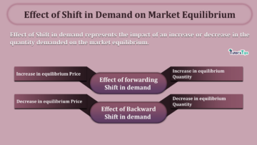 Effect of Shift in Demand on Market Equilibrium min 360x203 - Business Economics