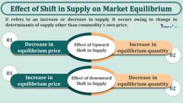 Effect of Shift in Supply on Market Equilibrium min 1 360x203 - Business Economics