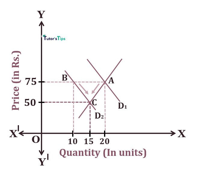 Effect of decrease in demand - Effect of Shift in Demand on Market Equilibrium