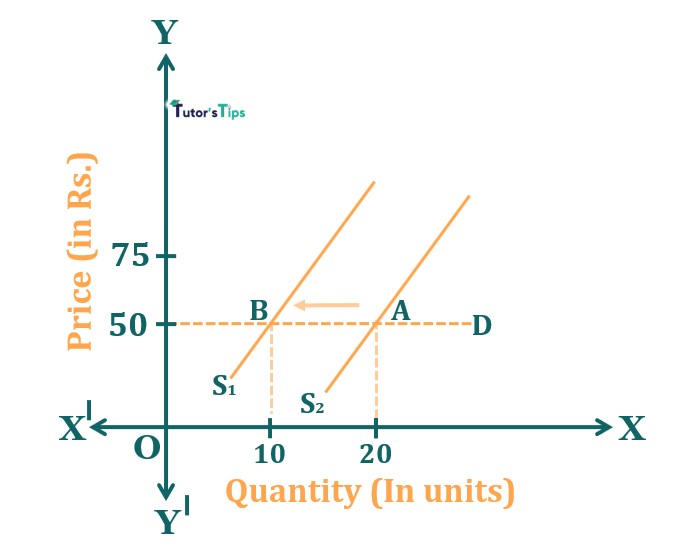 Effect of decrease in supply when demand is elastic - Effect of Shift in Supply on Market Equilibrium