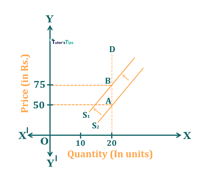 Effect of decrease in supply when demand is inelastic - Effect of Shift in Supply on Market Equilibrium