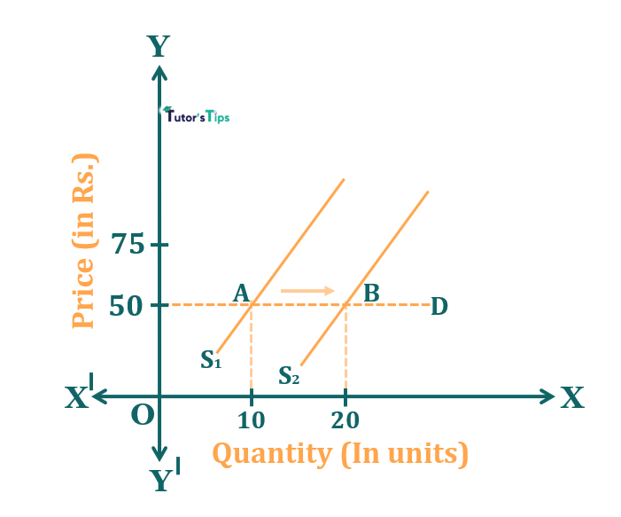 Effect of increase in supply when demand is elastic - Effect of Shift in Supply on Market Equilibrium