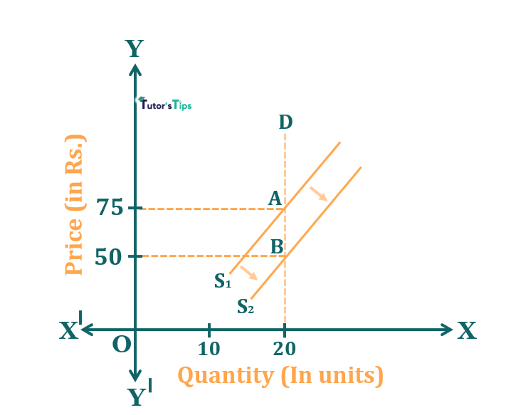 Effect of increase in supply when demand is inelastic - Effect of Shift in Supply on Market Equilibrium