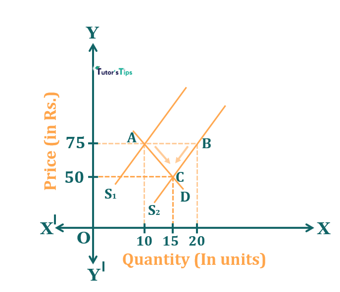 Effect of increase in supply - Effect of Shift in Supply on Market Equilibrium