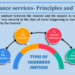 Insurance services- Principles and Types-min